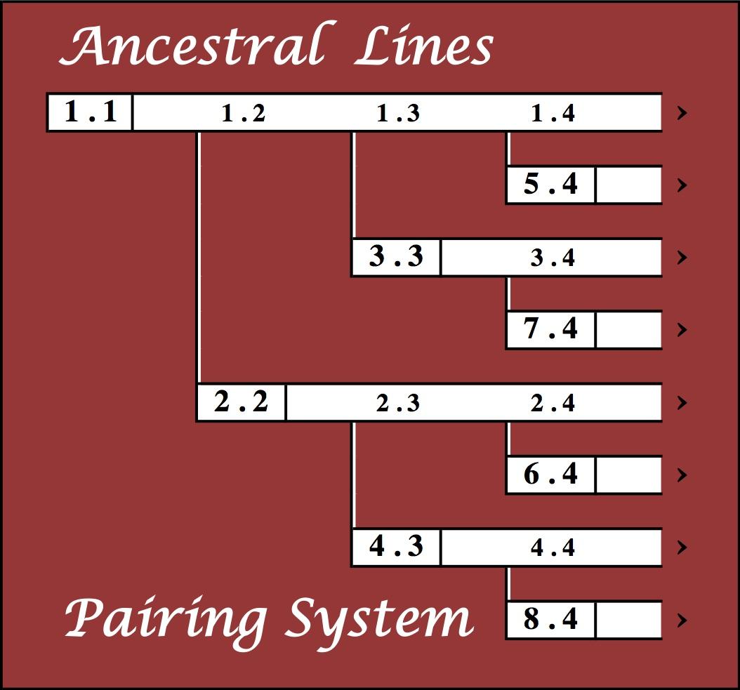 Ancestral Lines Logo