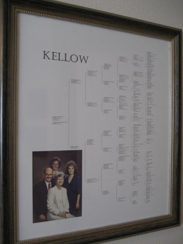 Kellow Pedigree Chart