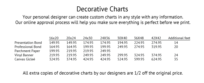 Decorative Chart Pricing